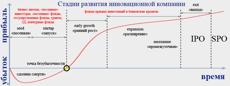 Growth expansion mezzanine exit стадии развития